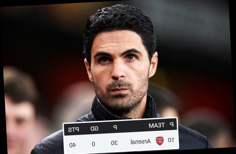 How Arsenal could finish 15th with Mikel Arteta leading Gunners' worst Premier League campaign in history – The Sun