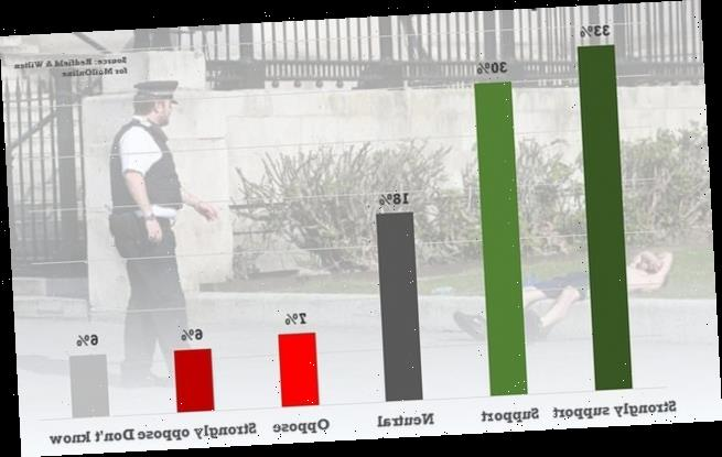 Two-thirds of public back Scottish-style 'circuit breaker' lockdown