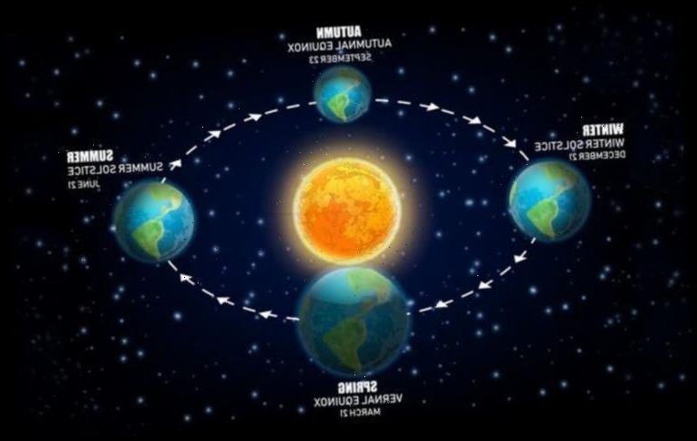 Equinox 2021: When is the Spring Equinox? When will spring start this year?