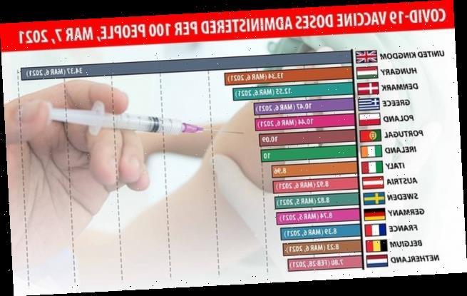 EU Covid vaccine row: Officials upset Russia over Sputnik jab