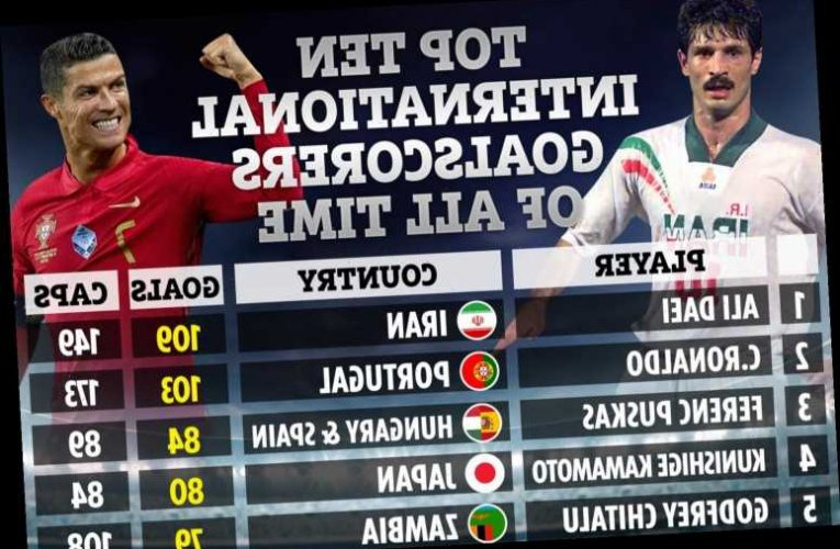 Cristiano Ronaldo closes in on Ali Daei at the top of international goal scoring charts as latest top 10 revealed