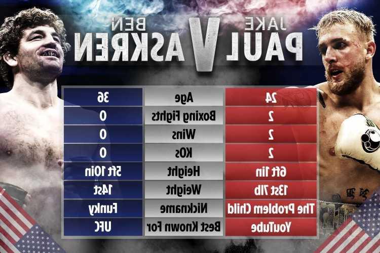 Jake Paul vs Ben Askren: UK start time, live stream info, TV channel, undercard for huge fight
