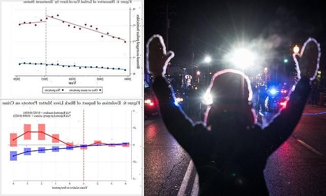 Murder rates go UP dramatically after BLM protests, study finds