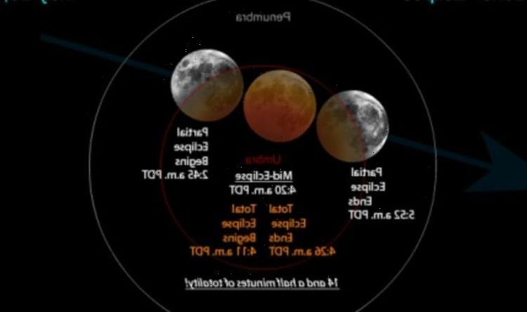Super Blood Moon total eclipse to happen next week – how to watch