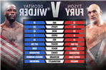 Tyson Fury vs Deontay Wilder tale of the tape: How rivals compare with Brit to fight American before Anthony Joshua