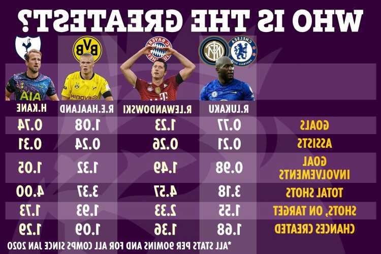 How Haaland, Kane, Lewandowski and Lukaku compare in battle to be crowned planet's best striker