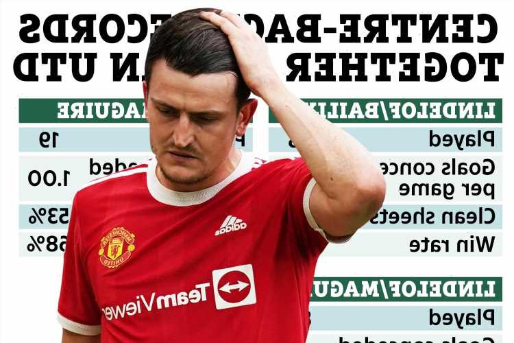 How Man Utd's defensive record compares with and without Maguire as Lindelof and Bailly look to fill void